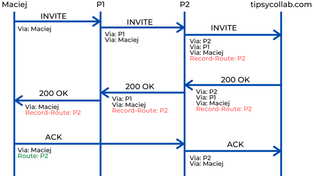 Route and Record-Route SIP Headers