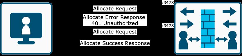 STUN Allocate Request