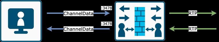 STUN Channel Data