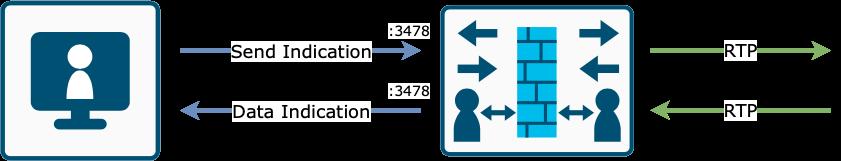 STUN Send & Data Indications